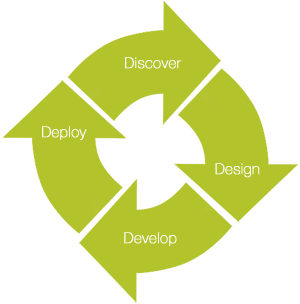 Discover, Design, Develop, Deploy - an iterative process